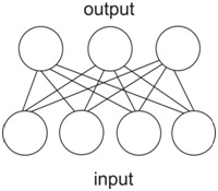 Neural Network for Clustering in Python